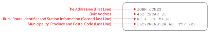 Rural route address with civic address