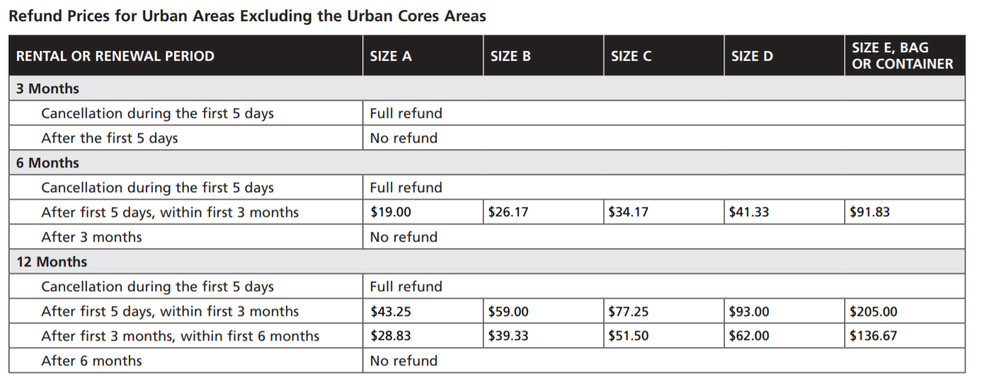 Refund Price for Urban areas