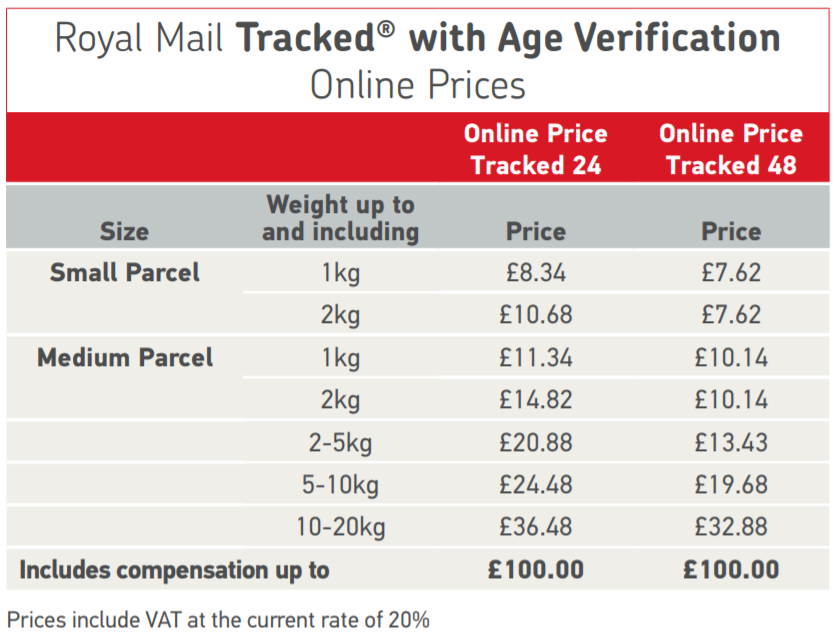 Royal Mail Prices Tracked with Age Verification