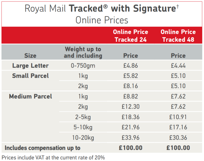 Royal Mail Prices Tracked with Signature