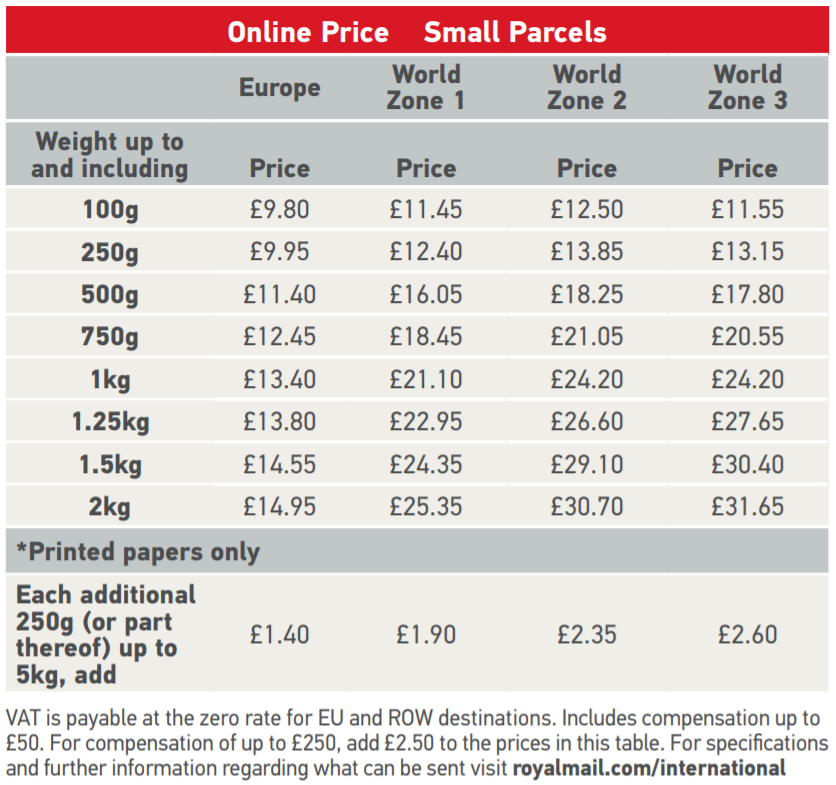 Royal Mail Prices International Tracked