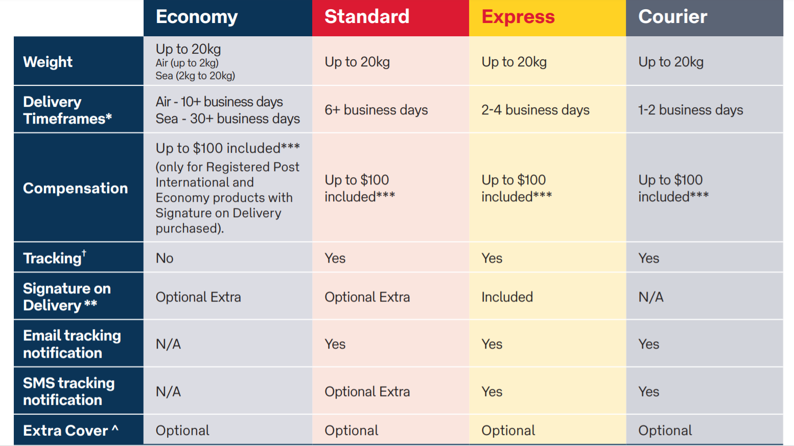australia post international delivery times